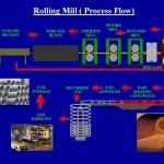 RM process